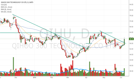 QIHU: Breaking out today on volume