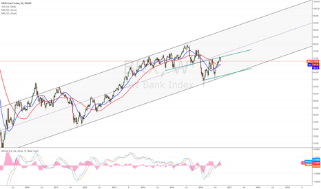 BKX: Banking sector forming flag?