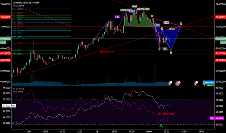 ETHUSD: cypher tests head and shoulder resistence?