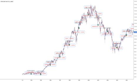 SPY: Stock market - Christmas study