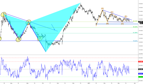 GBPJPY: GBPJPY H4 Overview