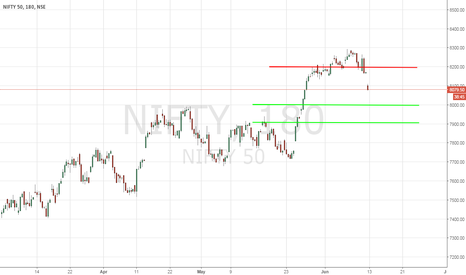 NIFTY: NIFTY Trading Strategy - 6/13/2016