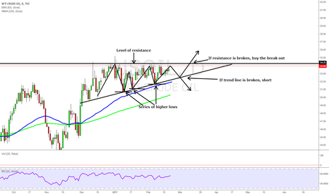 USOIL: Ascending Triangle Example