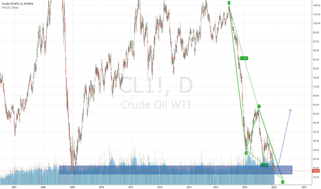 "CL1!: Long OIL ""end of the road"" ABCD Pattern"