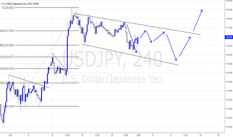USDJPY: Wave analysis in a downtrend structure.