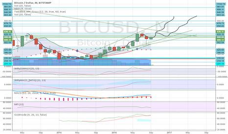 BTCUSD: Monthly cup and handle