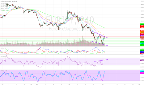 EURJPY: EURJPY Intraday Technicals