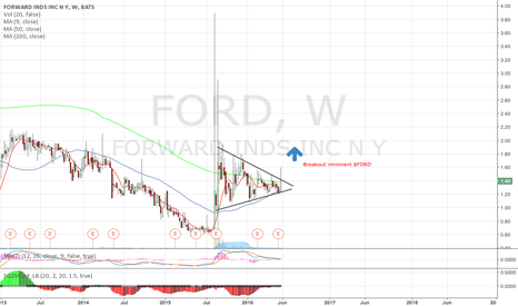 FORD: $FORD Breakout imminent