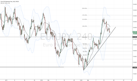 EURJPY: Testing the impatient - trendline break