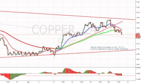 COPPER: Copper short trade