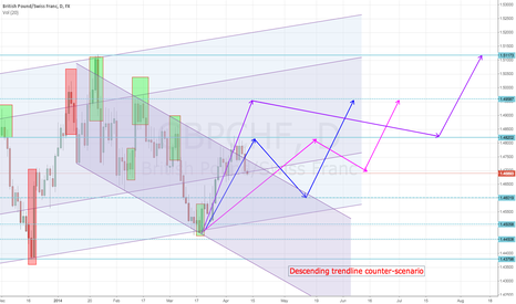 GBPCHF: GBPCHF daily ascending channel