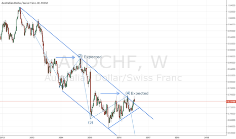 AUDCHF: AUDCHF - Expect the Expected