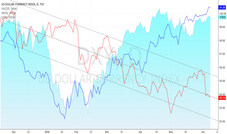 DXY: DXY vs UKOIL vs US30, daily line chart