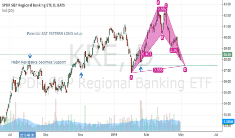 KRE: BAT PATTERN Long @ 37.50