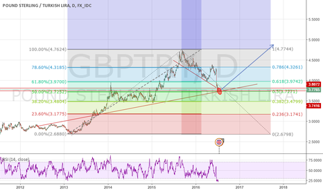 GBPTRY: GBPTRY Long Opportunity DAILY CHART