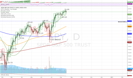 SPY: Possible short-term breather on the way to $222