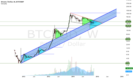 BTCUSD: Short Term Bear -  Long Term Bull
