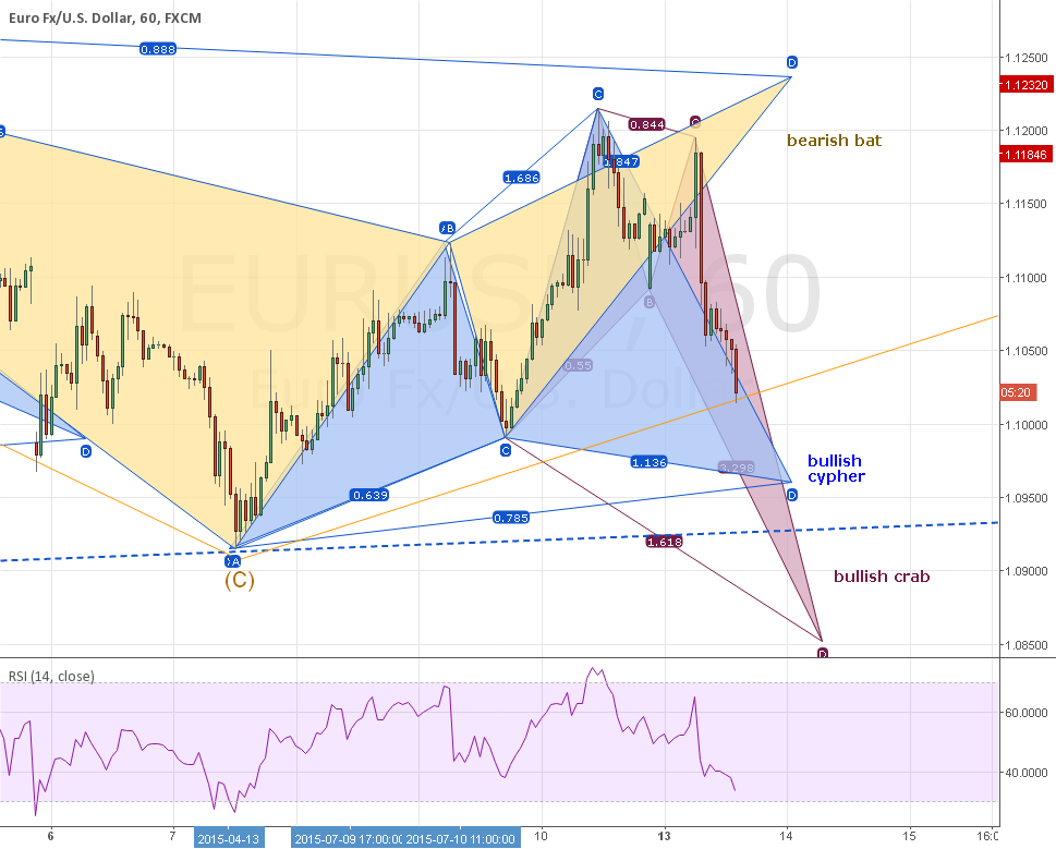 UPDATE #1: EURUSD: Bear Bat OR Bull Cypher + Adding Bull Crab