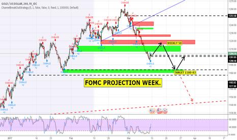 XAUUSD: GOLD PROJECTION - FOMC WEEK / G20 SUMMIT