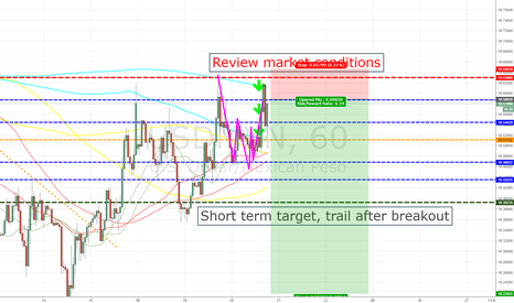 USDMXN: USDMXN POSSIBLE LIMIT ENTRY HIGH RR