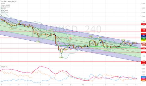 EURUSD: On-coming EURUSD price corrections.