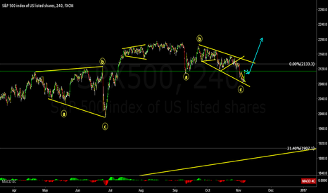 SPX500: S&P 500 buy setup