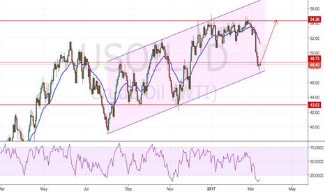 USOIL: Will Oil price go up??