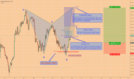 GBPJPY: GBPJPY: Remember