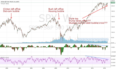 SPY: SPY Overextended | Am I the only one seeing this??