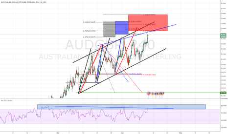 AUDGBP: AUDGBP - DIV GOING OR RED BOX