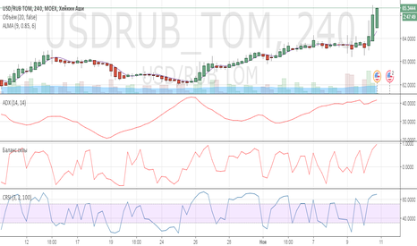 USDRUB_TOM: Доллар Рубль.