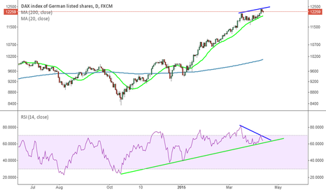 GER30: Potential for bearish divergence on the DAX