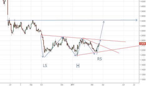 GBPUSD: Any one looking this way?