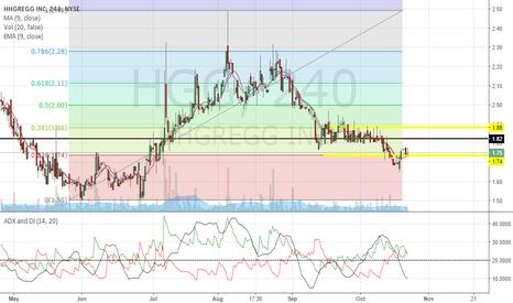 HGG: PT $1.88, price below support