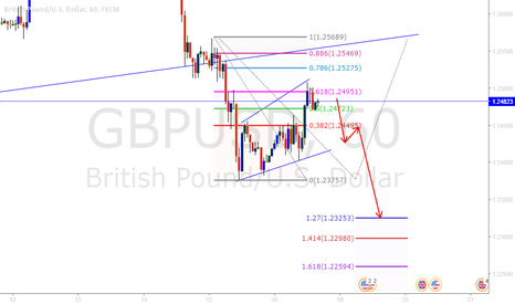 GBPUSD: Possible short in GBPUSD