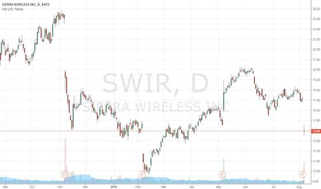 SWIR: Get many client