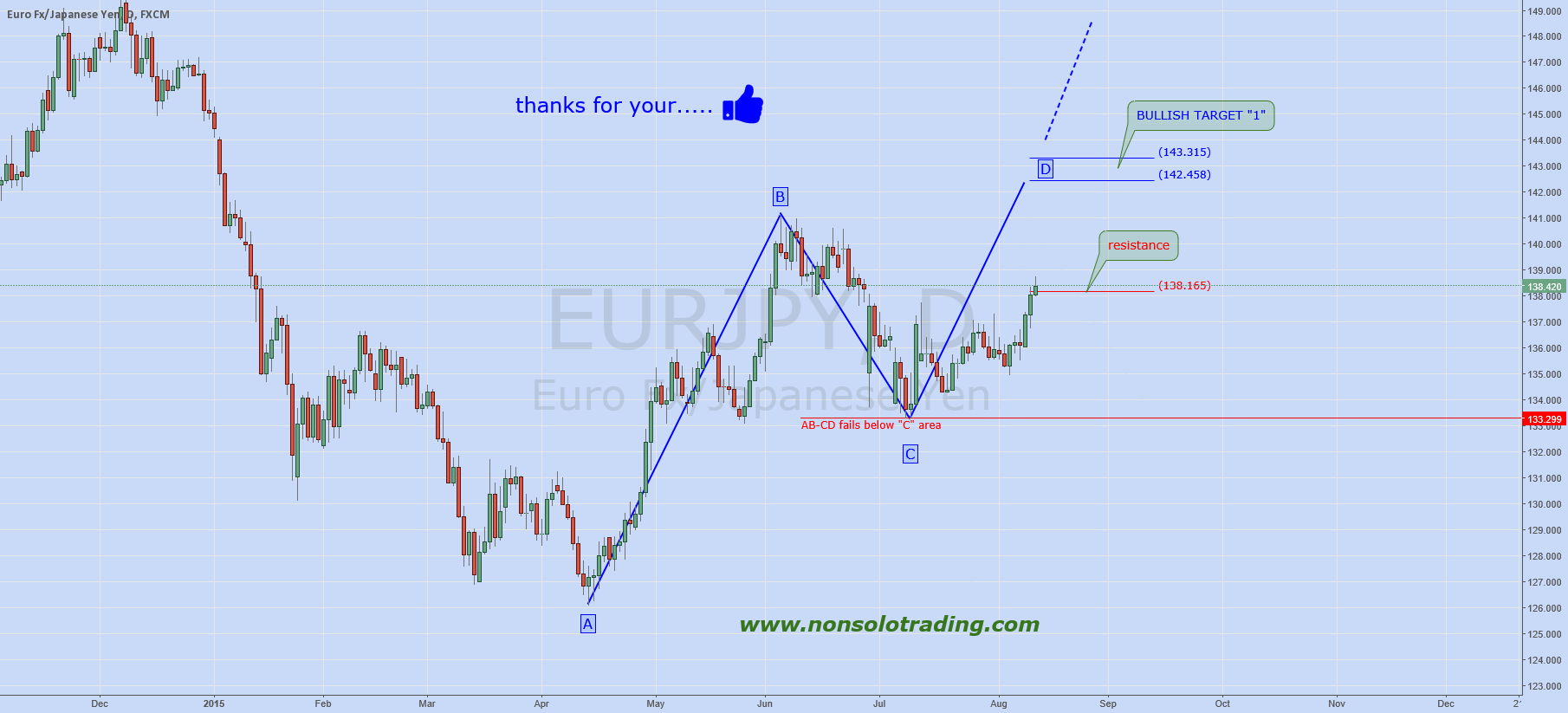 EURJPY: Long after Pullback!