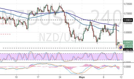 NZDUSD: NZD/USD: visión general sobre el par