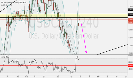 USDCAD: Will Rejection On this Area, and Short for Next Week???