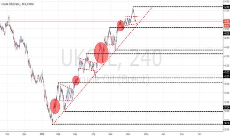 UKOIL: Технический анализ по нефти