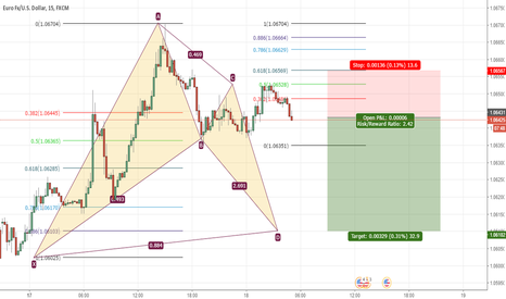EURUSD: eurusd bat pattern formation