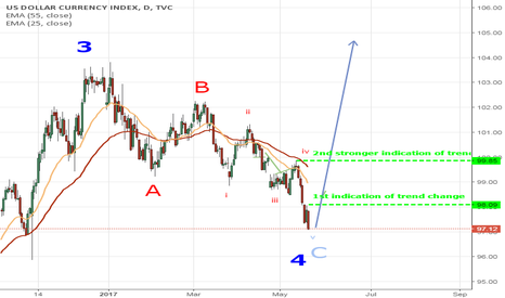 DXY: DXY wave 5 to begin