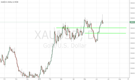 XAUUSD: Gold - Don't Just Own It, Trade It - 6/17/2016