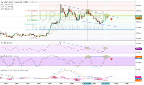 EURGBP: Monthly Bearish Divergence