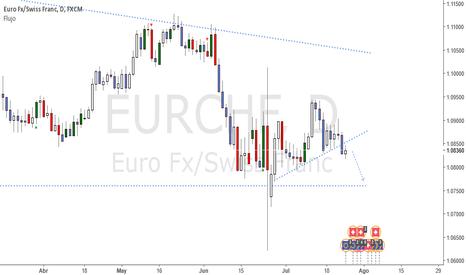 EURCHF: EURCAD corrección de corto plazo