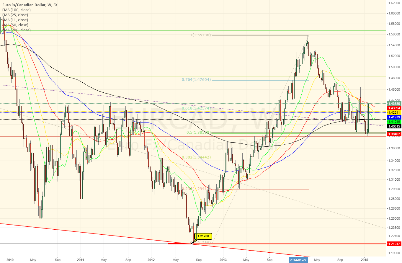 EURCAD Weekly ~ stuck in the middle of Monthly and weekly ~