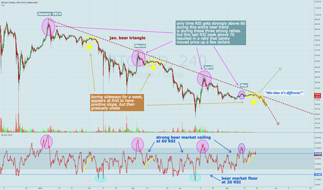 BTCUSD: Bullish hopes hold sideways for many days, but rolloff pending