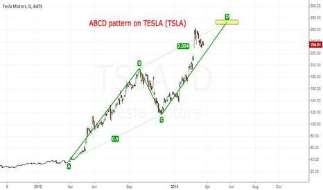 TSLA: TESLA is going to $272