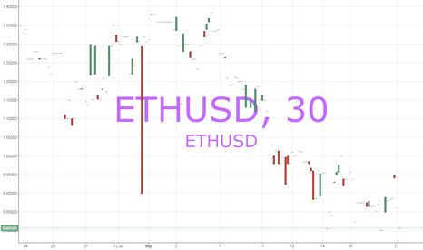 ETHUSD: A logical breakdown of why to short or sell ETH