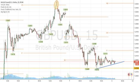 GBPUSD: GBP/USD ne plonge pas encore